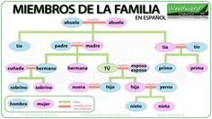 Members of the Family in English -- I have updated our English vocabulary chart showing the relationship between different members of the family. Spanish Language Learning, Teaching Spanish, Teaching English, Foreign Language, Free English Lessons, Spanish Lessons, Spanish Games, English Resources, Spanish Activities