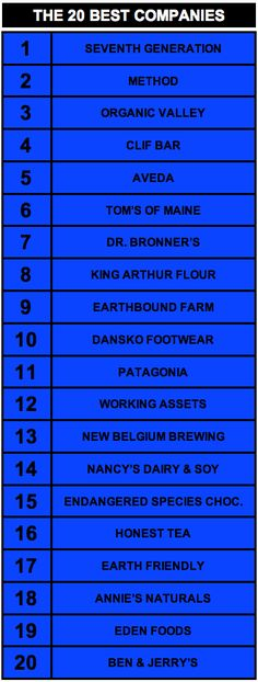 This list represents the 20 best companies on the planet based on a comprehensive analysis of their overall records of social and environmental responsibility for the past 20 years.