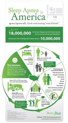 Sleep Apnea In America Infographic
