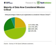 % of mision critical data