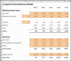 Franchise startup costs template pinterest startups template in app purchase revenue model friedricerecipe Choice Image
