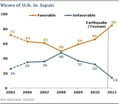 The Pew Research Centre's Global Attitudes Project finds that humanitarian aid has a limited effect on improving the USA's international image. For example, in 2011, 85% of the 700 Japanese people who were surveyed reported a favourable view of America versus 66% of the Japanese participants in 2010.