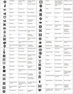Adinkra symbols explanation chart