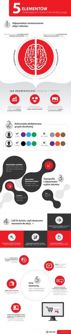 #Infografika #migomedia. Jak zwiększyć skuteczność #landingpage?
