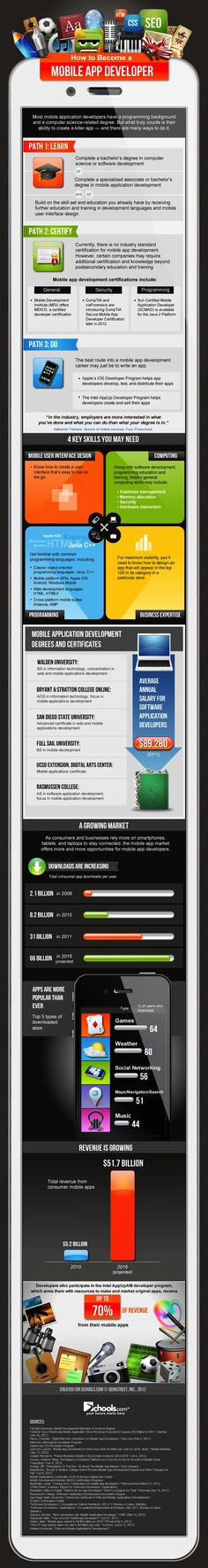 How To Become A Mobile Apps Developer [Infographic]