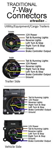 connector wiring diagrams jpg car and bike wiring pinterest rh pinterest com Trailer 7-Way Trailer Plug Wiring Diagram 7 Blade Trailer Plug Wiring Diagram