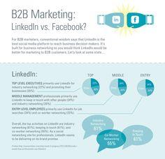 Facebook versus LinkedIn B2B social media marketing