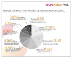 Ideas para emprender online: claves para superar la pandemia Blogging, Seo, Chart, What To Sell, Surfboards
