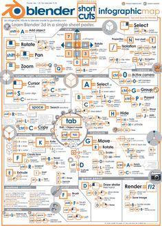 Infographic for Blender 3d 2.74