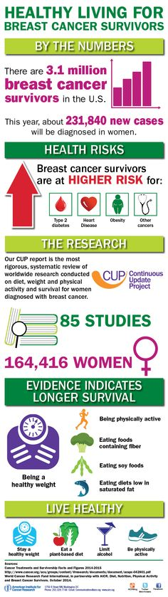 healthy living for breast cancer survivors