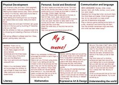 five senses EYFS medium term plan Lesson Plan Templates, Lesson Plans, All About Me Eyfs Planning, Preschool Curriculum, Kindergarten, Homeschool, My Five Senses, Physical Development, Child Development