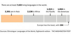 Languages of the World Explained in 7 Maps and Charts - Explore like a Gipsy, Study like a Ninja