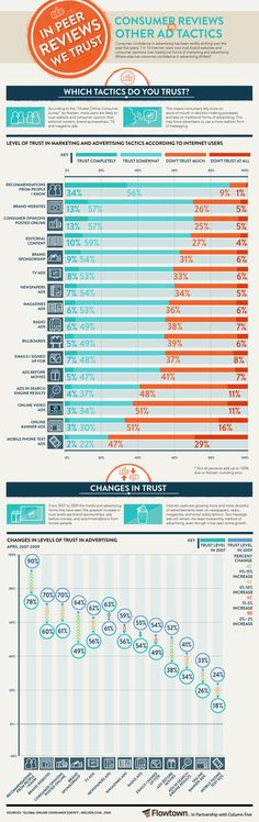 "Consumer Reviews vs. Other Ad Tactics. 22% of people ""somewhat trust"" mobile text ads? Really!?! *sigh*"
