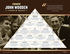 With The Pyramid of Success, Coach John Wooden taught the world that integrity and character are the cornerstones of success.