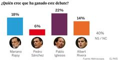 Mi blog de noticias: DEBATE A CUATROIglesias ganó el debate a cuatro au...