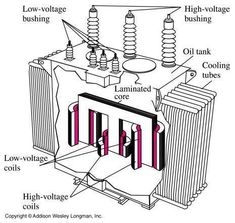 A transformer is an electrical device that transfers electrical energy from one circuit to another by electromagnetic induction . It is most often used to step up or step down voltage levels. Electrical Engineering Books, Power Engineering, Home Electrical Wiring, Electrical Circuit Diagram, Electrical Grid, Electrical Projects, Electrical Installation, Engineering Projects, Electrical Energy