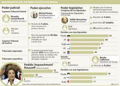 El partido de Michel Temer maneja los hilos del poder político en Brasil