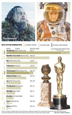 U.S, Canada box-office take for best picture nominees http://on.wsj.com/1lzsxuE
