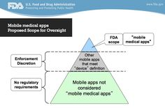 "Pharma Marketing Blog: FDA's ""Mobile Medical Apps"" Scope of Oversight Pyramid: Confusion Abounds"
