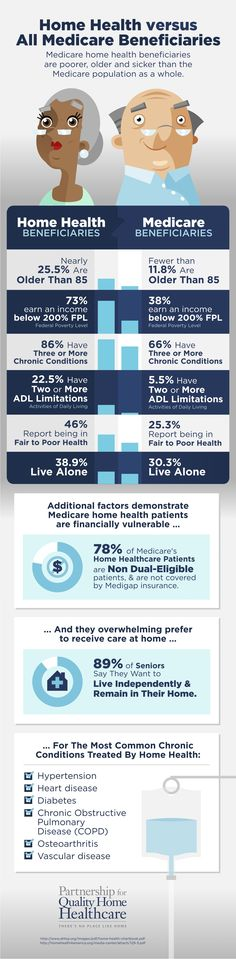 Home Health Patients vs. All Medicare Beneficiaries [Infographic] Home Health Patients vs. All Medicare . Alzheimer Care, Care Agency, Health Insurance, Insurance Humor, Life Insurance, Aging Parents, Home Health Care, First Health, Social Work
