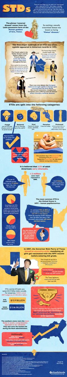 This infographic provides various facts about STDs. It provides information for the history of STDs, what categories STDs are split in, and statistical data for spread of STDs around the world.