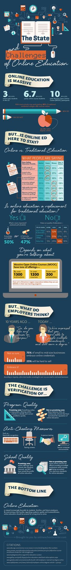 The State and Challenges of Online Education
