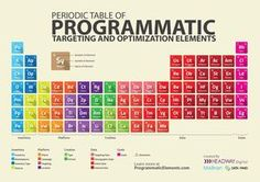 The periodic table of Programmatic targeting & optimization