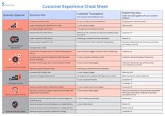 The Customer Experience Management Cheat Sheet