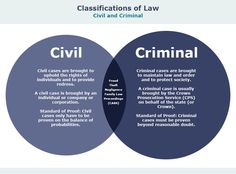 Classifications of Law Source by outfits A Level Law, Law Notes, Government Lessons, Law Courses, Ias Study Material, College Life Hacks, Law And Justice, Criminal Law, School Study Tips
