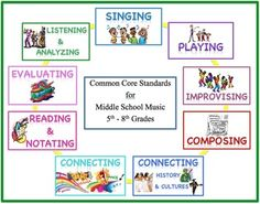 Download and print this colorful set of nine 11 x 6 posters stating the national standards for middle school music. Use to create a great bulletin board. A small poster is also included.