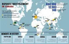 Refugee resettlement in Canada