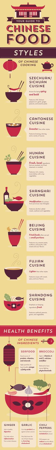 Your Very Own Chinese Cuisine Guide By Savannah Cox on September 28, 2013 in China, Curiosities, Food, and Infographics