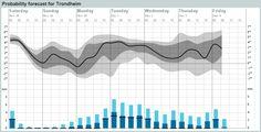 Probability forecast for Trondheim (Sør-Trøndelag)