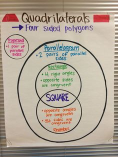Quadrilaterals anchor chart (image only)