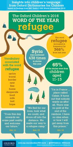 The Children's Word of the Year 2016 was 'Refugee' Insights into Children's Language : Dictionaries: Oxford University Press