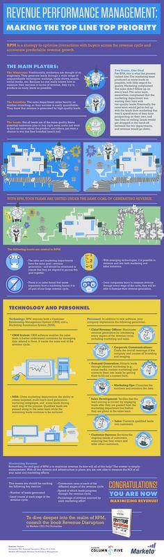Infographie de Marketo sur la gestion de son pipe commercial