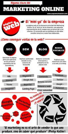Algunas claves del marketing online #infografia