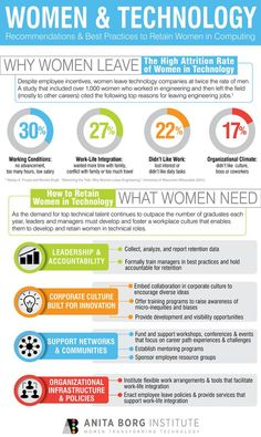 This article and infographic tell of women in technology and how to get more women in  computing fields. It shows why women leave (the top reason being: 30% of women said that they left because of working conditions(such as: no advancement, too many hours or low salary)), and how to get women back into the field. Women are being forced to leave their fields because of the fact that there is no advancement and of a low paying salary but this does not happen to men.
