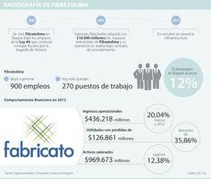 Por reestructuración, Fabricato trasladará sus operaciones a Antioquia