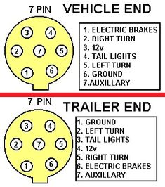 Standard Wiring Diagram For Trailer Plugs: Wiring for SABS (South African Bureau of Standards) 7 pin trailer ,Design