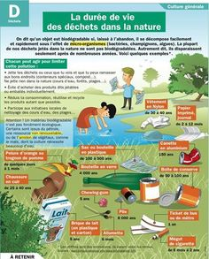 Durée de déchets dans la nature