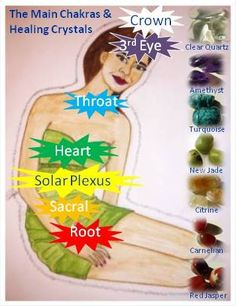 The main chakras and healing crystals - drawing and editing by Eva Maria Hunt (Szanto) Crystal Healing Stones, Stones And Crystals, Crystal Drawing, Chakra Symbols, Colors And Emotions, Spirit Soul, Chakra Crystals, Crystal Grid, Plexus Products