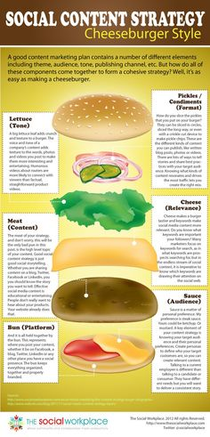 Social Content Strategy Cheeseburger Style an infographic - WordPress Hosting SEO Cloud Social Media Strategie Marketing Automation, Inbound Marketing, Marketing Mail, Marketing En Internet, Content Marketing Strategy, Online Marketing, Social Media Marketing, Marketing Ideas, Marketing Dashboard