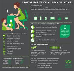 Infographic: The digital habits of millennial moms. How to successfully advertise to women.