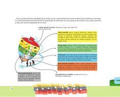 Resultado de imagen para franjas de colores en los alimentos Map, Spirit Quotes, Healthy Nutrition, Spirituality, Food Items, Colors, Location Map, Maps