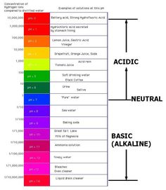 Understanding pH, KH, GH in Home Aqauriums-ph-chart.jpg