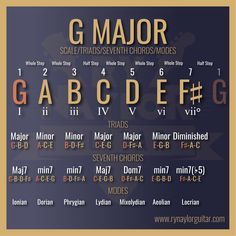 Grow as a guitarist with neat guitar theory graphics, tips and tricks — Ry Naylor Guitar - Guitar Music Theory Lessons Music Theory Lessons, Music Theory Guitar, Music Chords, Jazz Guitar, Guitar Strings, Guitar Chords, Piano Music, Acoustic Guitar, Guitar Store
