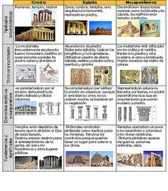 Breve historia de Grecia, Egipto y Mesopotamia