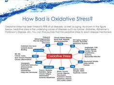 This is why we drink Kangen water, for it's antioxidant property and ability to reverse oxidative stress!