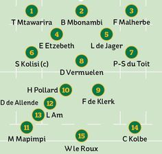 South Africa team for Rugby World Cup final the starting XV and replacements - in full England Rugby World Cup, World Cup Final, Semi Final, Fantasy Football, Finals, South Africa, Final Exams
